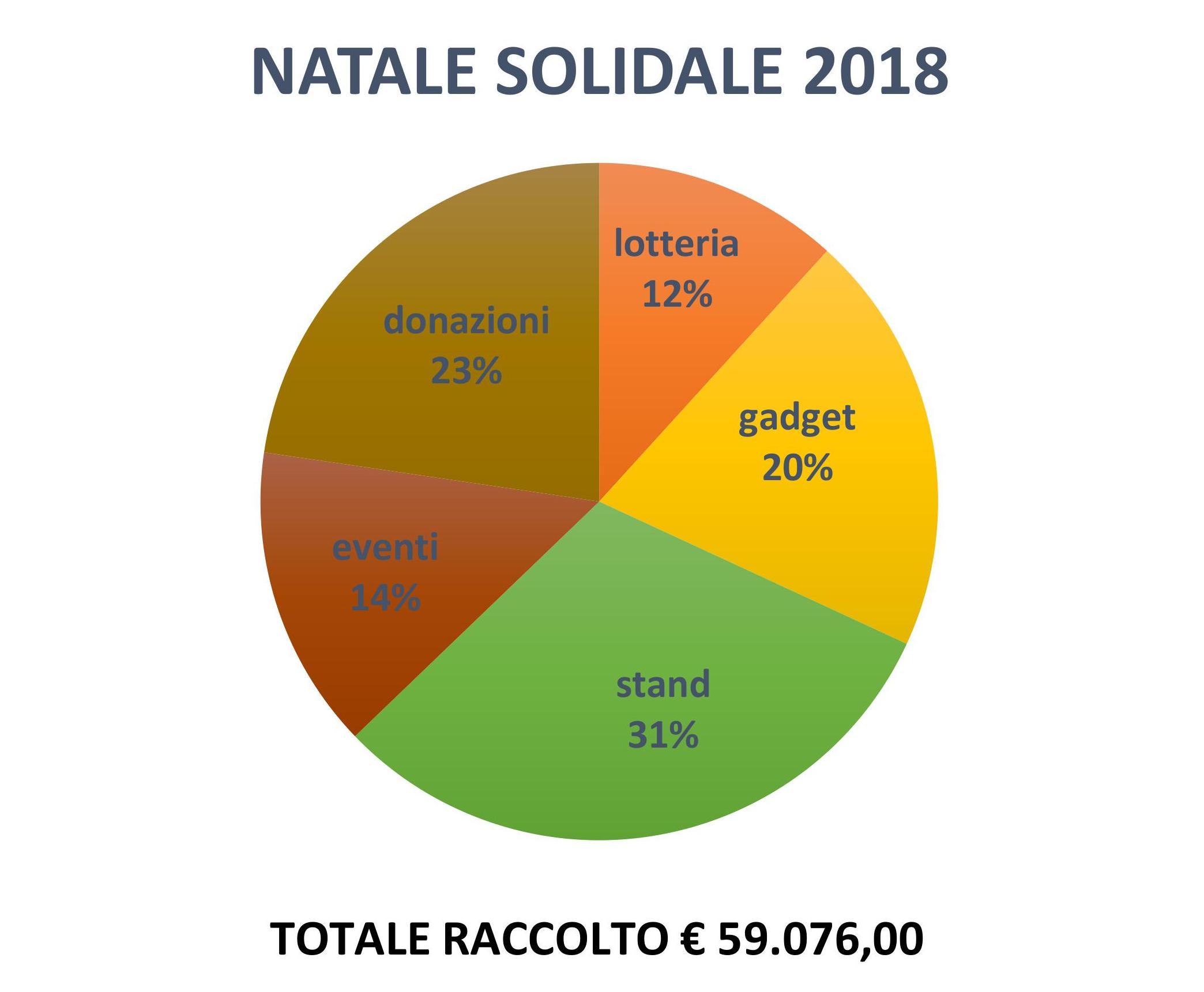Raccolta Fondi Natale 2018